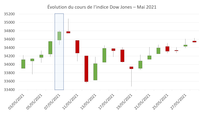 Évolution du cours de l'indice Dow Jones en mai 2021