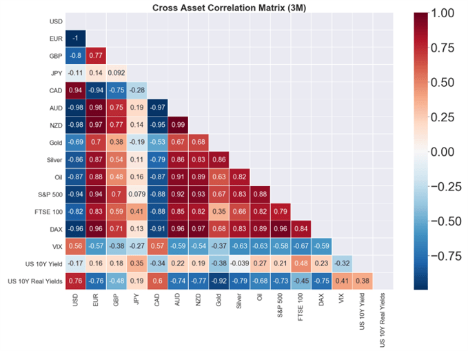 Silver correlations