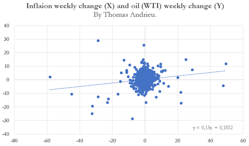 Inflation and oil changes