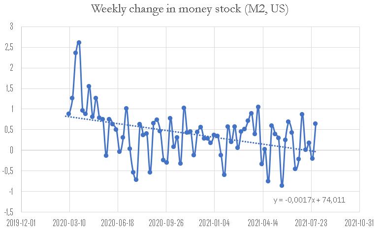 Weekly money change